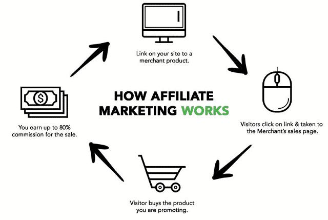 best affiliate marketing books